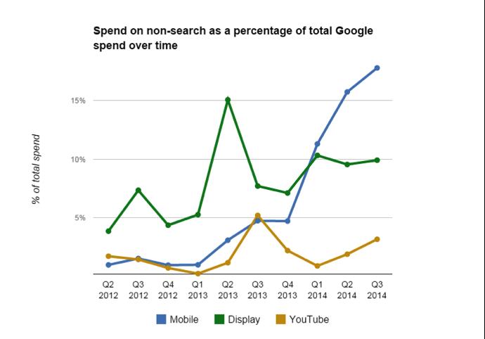 Dépenses Admob versus Search Adwords