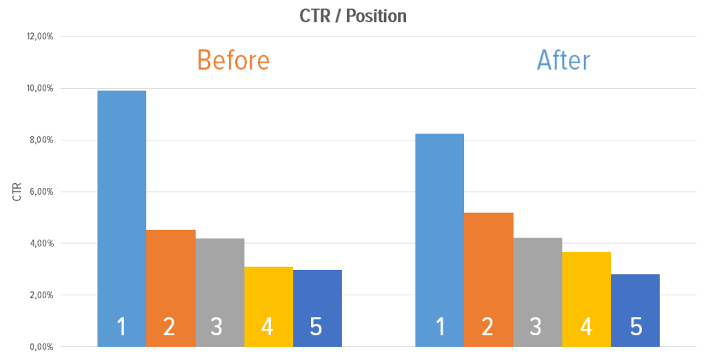 Google AdWords CTR Position