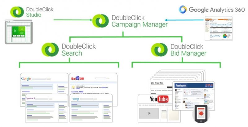 DoubleClick Full Stack