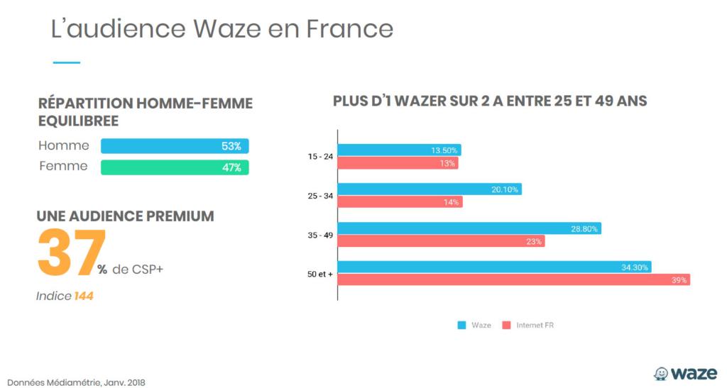Audience Waze France 2018