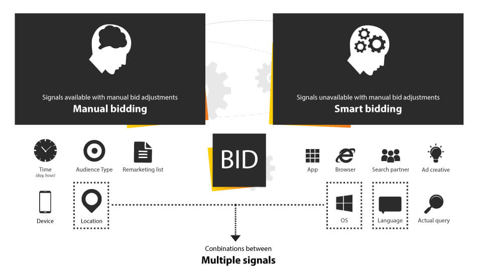 Smartbidding vs manual bidding - Knewledge-Digital-Agency